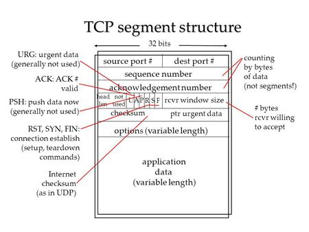 TCP segment structure source port # dest port # 32 bits application data (variable length) sequence number acknowledgement number rcvr window size ptr.