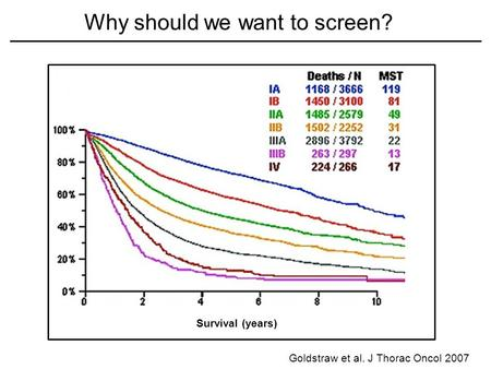 Goldstraw et al. J Thorac Oncol 2007 Why should we want to screen? Survival (years)