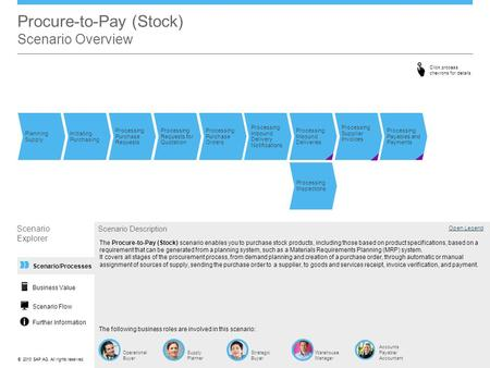 Procure-to-Pay (Stock) Scenario Overview