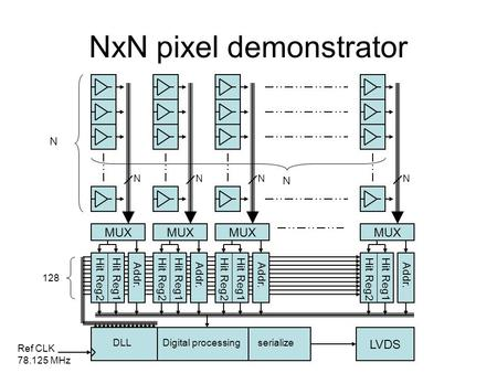 NxN pixel demonstrator. Time to Digital Converter (2) Tapped delay line –128 cells, 100ps Two hit registers –One per both leading and trailing edge 7.