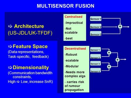 MULTISENSOR FUSION  Architecture (US-JDL/UK-TFDF)  Feature Space (Data representations, Task-specific, feedback)  Dimensionality (Communication bandwidth.