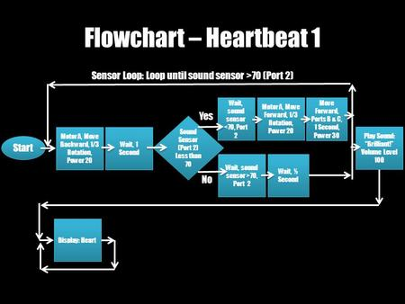 Wait, sound sensor >70, Port 2 Flowchart – Heartbeat 1 Start Motor A, Move Backward, 1/3 Rotation, Power 20 Wait, 1 Second Sound Sensor (Port 2) Less than.