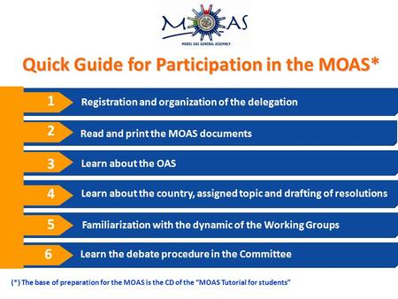 Registration and organization of the delegation Learn about the OAS Learn about the country, assigned topic and drafting of resolutions Familiarization.