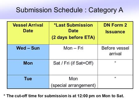 Submission Schedule : Category A Vessel Arrival Date *Last Submission Date (2 days before ETA) DN Form 2 Issuance Wed – SunMon – FriBefore vessel arrival.