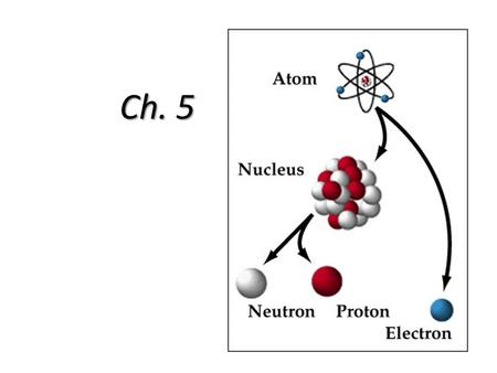Ch. 5. 5.1 Dalton's Atomic Theory 1.All elements are composed of indivisible atoms (atoms are divisible) 2.Atoms of the same element are identical 3.Atoms.