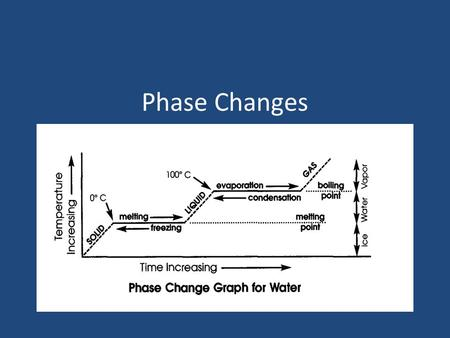 Phase Changes. Where is this used? Conditioning of buildings, such as 'ice-storage' Cooling of heat and electrical engines Cooling: food, beverages, coffee,