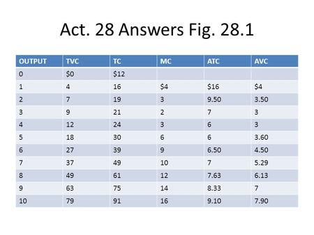 Act. 28 Answers Fig OUTPUT TVC TC MC ATC AVC $0 $ $4