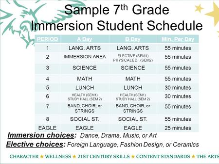 Sample 7 th Grade Immersion Student Schedule PERIODA DayB DayMin. Per Day 1LANG. ARTS 55 minutes 2 IMMERSION AREA ELECTIVE (SEM1) PHYSICAL ED. (SEM2) 55.