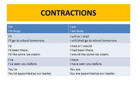 CONTRACTIONS I'm I'm busy. I am I am busy. I'll