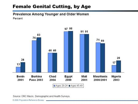 © 2006 Population Reference Bureau Female Genital Cutting, by Age Prevalence Among Younger and Older Women Percent Source: ORC Macro, Demographic and Health.