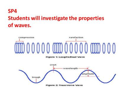 SP4 Students will investigate the properties of waves.