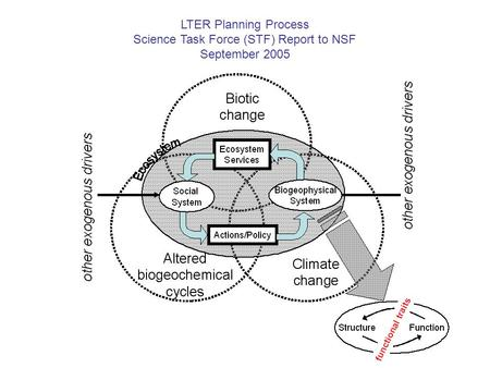 LTER Planning Process Science Task Force (STF) Report to NSF September 2005.