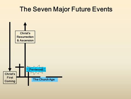 The <strong>Seven</strong> Major Future Events Christ's Resurrection & Ascension