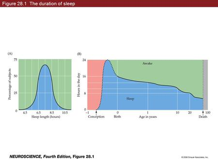 Figure 28.1 The duration of sleep. Figure 28.1 The duration of sleep (Part 1)