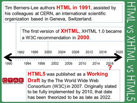 1990 2020 1992 1994 1996 1998 2000 2002 2004 20062010 20082012 2014 2016 2018 Tim Berners-Lee authors HTML in 1991, assisted by his colleagues at CERN,