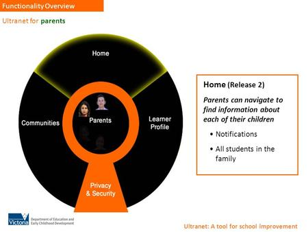 Ultranet for parents Functionality Overview Home (Release 2) Parents can navigate to find information about each of their children Notifications All students.