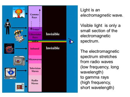 Light is an electromagnetic wave. Visible light is only a small section of the electromagnetic spectrum. The electromagnetic spectrum stretches from radio.