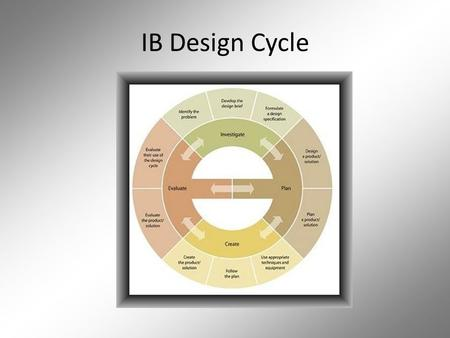 IB Design Cycle. IB Design Cycle / The Big 6 Investigate  Identify problems and needs.  Collect, select, organize information.  Search for solutions.