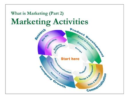 What is Marketing (Part 2) Marketing Activities. The Main Components of Marketing Research Product Development Packaging Pricing Branding Sales Distribution.