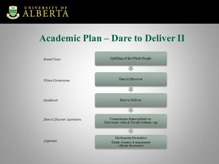 Academic Plan Brand/Vision Pillars/Cornerstones Guidebook Dare to Discover Aspirations Alignment Academic Plan – Dare to Deliver II.