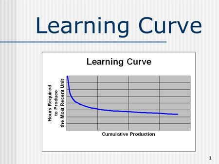 Learning Curve.