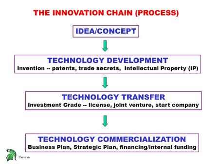 Narayan THE INNOVATION CHAIN (PROCESS) IDEA/CONCEPT TECHNOLOGY DEVELOPMENT Invention -- patents, trade secrets, Intellectual Property (IP) TECHNOLOGY TRANSFER.
