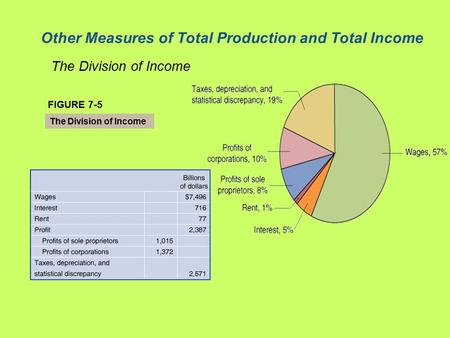 Other Measures of Total Production and Total Income The Division of Income FIGURE 7-5 The Division of Income.