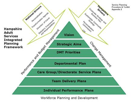 Vision Strategic Aims DMT Priorities Care Group/Directorate Service Plans Team Delivery Plans Individual Performance Plans Performance and Budget Management.