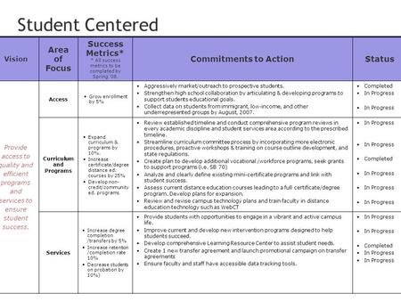 1 Vision Area of Focus Success Metrics* * All success metrics to be completed by Spring '08. Commitments to ActionStatus Provide access to quality and.