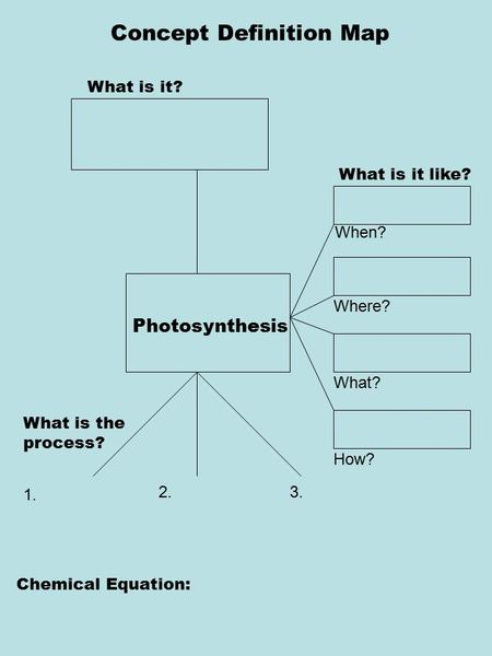 Concept Definition Map What is it? What is it like? What is the process? Chemical Equation: 1. 2.3. Photosynthesis How plants use the sun to make food.