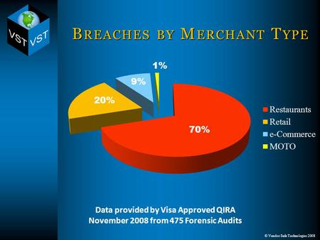 © Vendor Safe Technologies 2008 B REACHES BY M ERCHANT T YPE 70% 1% 9% 20% Data provided by Visa Approved QIRA November 2008 from 475 Forensic Audits.