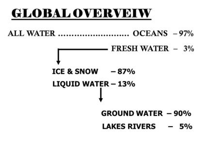 GLOBAL OVERVEIW ALL WATER ……………………… OCEANS – 97% FRESH WATER – 3% ICE & SNOW – 87% LIQUID WATER – 13% GROUND WATER – 90% LAKES RIVERS – 5%