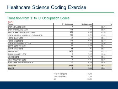 Healthcare Science Coding Exercise Transition from 'T' to 'U' Occupation Codes Dec '14 GroupT - HeadcountU - Headcount% EAST MIDLANDS LETB 92,950 99.70.