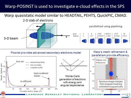 1 Warp-POSINST is used to investigate e-cloud effects in the SPS Beam ions Electrons Spurious image charges from irregular meshing controlled via guard.