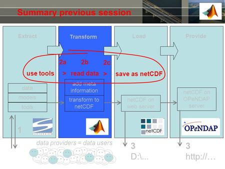 Summary previous session 1 3 D:\... 3  tools models add meta information netCDF on web server transform to netCDF netCDF on OPeNDAP server data.