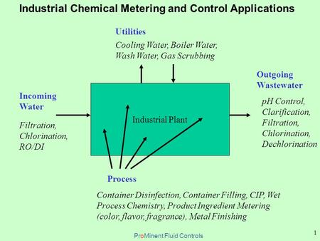 1 Industrial Chemical Metering and Control Applications Industrial Plant Incoming Water Filtration, Chlorination, RO/DI Utilities Cooling Water, Boiler.