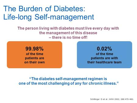 "99.98% of the time patients are on their own ""The diabetes self-management regimen is one of the most challenging of any for chronic illness."" 0.02% of."