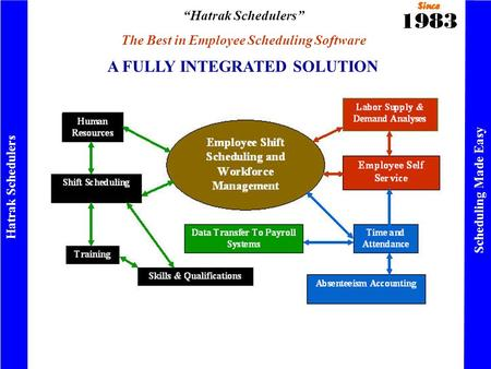 """Hatrak Schedulers"" The Best in Employee Scheduling Software Hatrak Schedulers Scheduling Made Easy A FULLY INTEGRATED SOLUTION."
