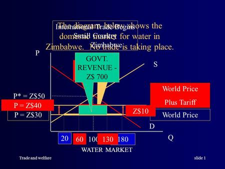Trade and welfareslide 1 S D Q P 100 P* = Z$50 The diagram below shows the domestic market for water in Zimbabwe. No trade is taking place. WATER MARKET.