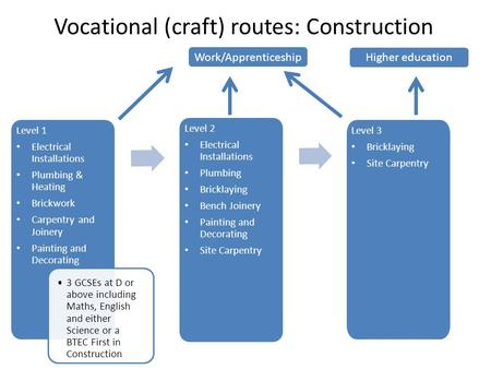 Vocational (craft) routes: Construction Level 1 Electrical Installations Plumbing & Heating Brickwork Carpentry and Joinery Painting and Decorating 3 GCSEs.