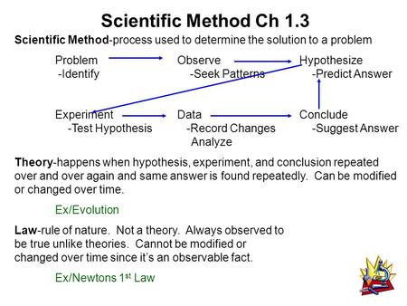 Scientific Method Ch 1.3 Scientific Method-process used to determine the solution to a problem ProblemObserveHypothesize -Identify -Seek Patterns -Predict.