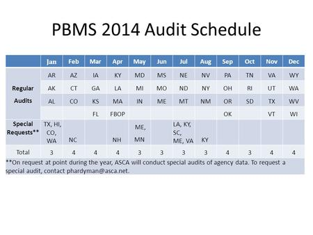 PBMS 2014 Audit Schedule Jan FebMarAprMayJunJulAugSepOctNovDec Regular Audits ARAZIAKYMDMSNENVPATNVAWY AKCTGALAMIMONDNYOHRIUTWA ALCOKSMAINMEMTNMORSDTXWV.