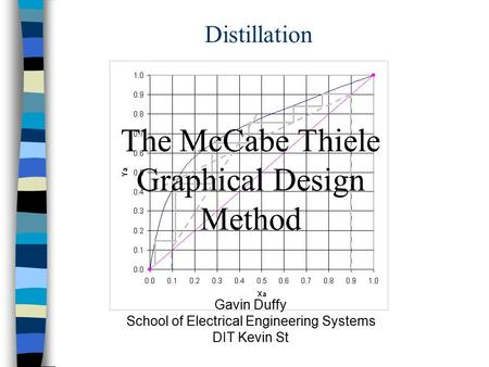 The McCabe Thiele Graphical Design Method