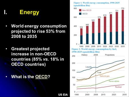 I. I.Energy US EIA World energy consumption projected to rise 53% from 2008 to 2035 Greatest projected increase in non-OECD countries (85% vs. 18% in OECD.