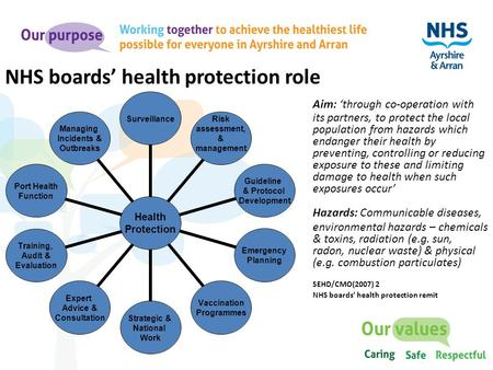 NHS boards' health protection role Aim: 'through co-operation with its partners, to protect the local population from hazards which endanger their health.