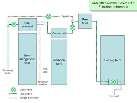 Filter manifold Holding tank Iron- manganese filter Aeration tank Control unit Pre- filter To storage tanks Backwash overflow SO2 vent Bypass Cutoff valve.