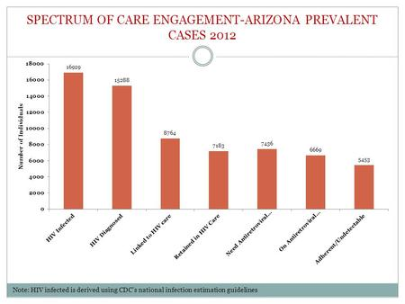 SPECTRUM OF CARE ENGAGEMENT-ARIZONA PREVALENT CASES 2012 Note: HIV infected is derived using CDC's national infection estimation guidelines.