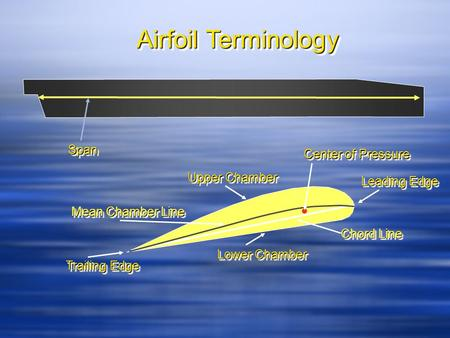 Airfoil Terminology SpanSpan Chord Line Mean Chamber Line Upper Chamber Lower Chamber Leading Edge Trailing Edge Center of Pressure.