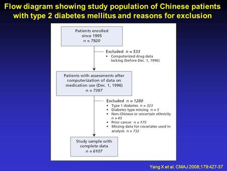 Flow diagram showing study population of Chinese patients with type 2 diabetes mellitus and reasons for exclusion Yang X et al. CMAJ 2008;179:427-37.