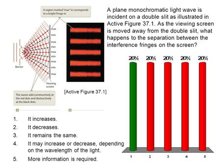 A plane monochromatic light wave is incident on a double slit as illustrated in Active Figure 37.1. As the viewing screen is moved away from the double.